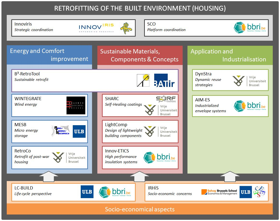 BXL Retrofit - scheme projects_acronyms